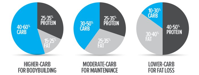 Could your macronutrient ratio be the reason you are not losing weigh 2